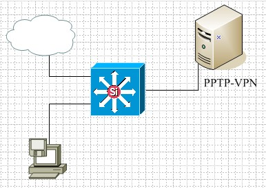 pptpd-vpn-top